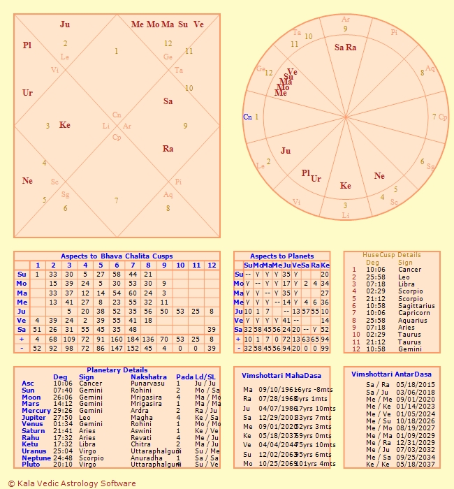 Astrology Natal Chart Soulmate - Personalised astrology